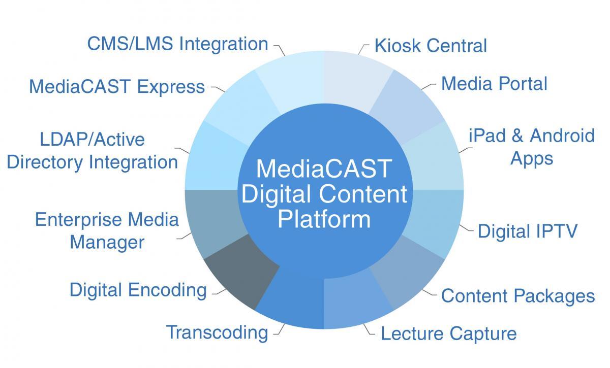 MediaCAST Sims